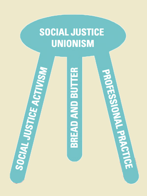 Pillars_of_Social_Justice_Unionism