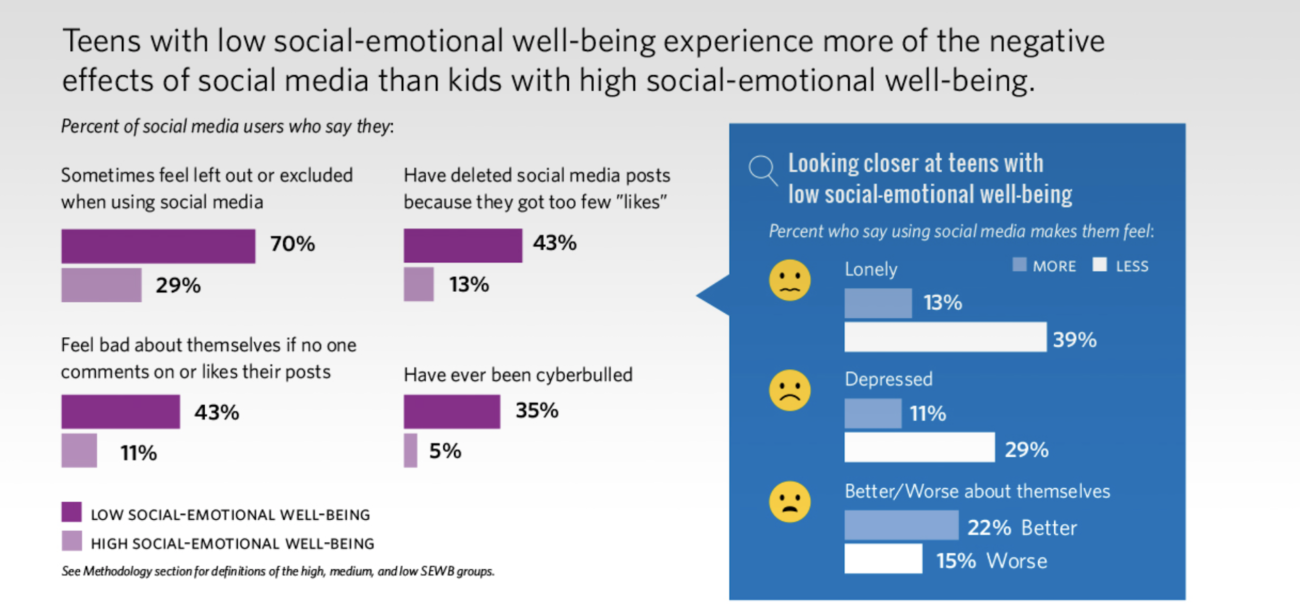 Prolonged Social Media Use Leaving an Unhealthy Impact on Thai Youth