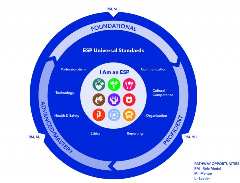 ESP Professional Growth graphic