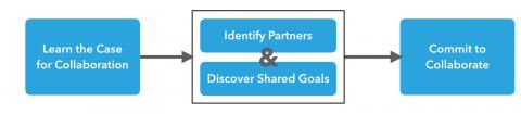 Collaboration flowchart phase 1: prepare