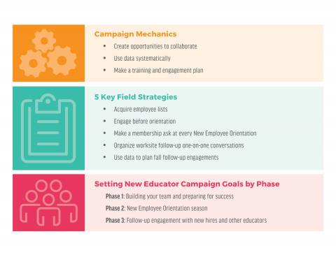 New Educator Campaign Planning Chart