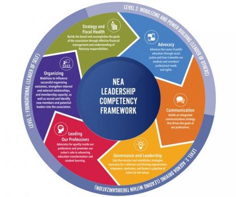 NEA Leadership Competency Framework