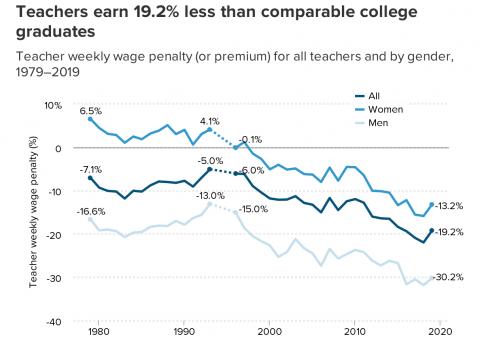 teacher pay penalty chart