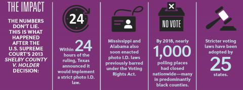 The impact of voter suppression