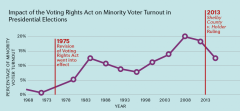 Impact of the Voting Rights Act on Minority Voter Turnout in Presidential Elections