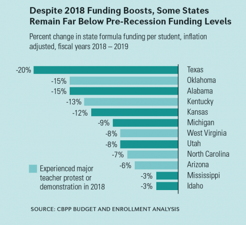 Graph - Despite 2018 Funding Boosts, Some States Remain Far Below Pre-Recession Funding Levels