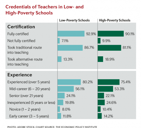 Credentials of Teachers in Low-and High-Poverty Schools