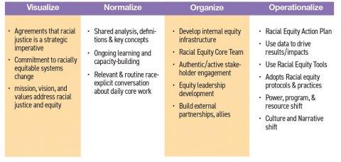 Organizational Systems Change