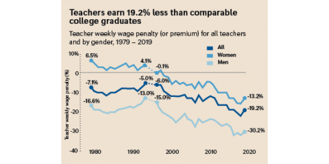 Graph showing that teachers earn 19.2 percent less than comparable college graduates.