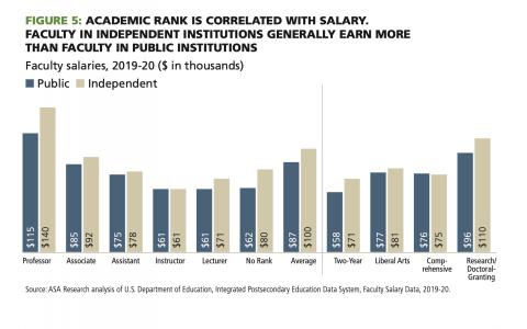 higher ed salary