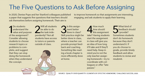 five questions about assigning homework