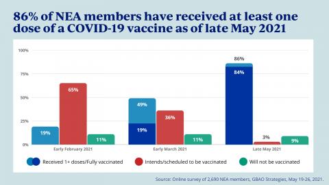 NEA survey - Vaccine rate
