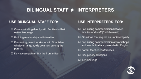 Slide with bullet points on when to use bilingual staff and interpreters