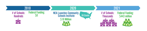 Community Schools investment timeline