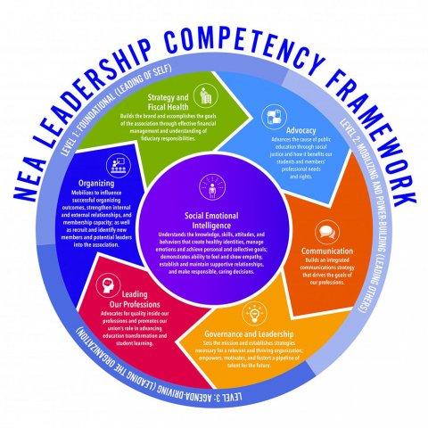 NEA Leadership Framework Wheel
